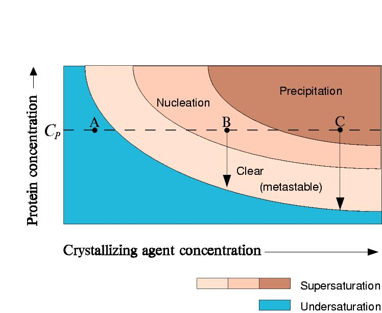 Phase Diagrams Theory Of Crystallization